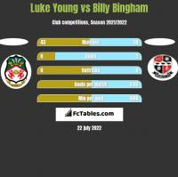 Luke Young vs Billy Bingham h2h player stats