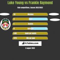 Luke Young vs Frankie Raymond h2h player stats