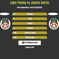 Luke Young vs James Harris h2h player stats