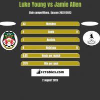 Luke Young vs Jamie Allen h2h player stats