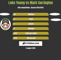 Luke Young vs Mark Carrington h2h player stats