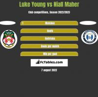 Luke Young vs Niall Maher h2h player stats
