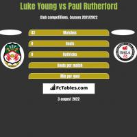 Luke Young vs Paul Rutherford h2h player stats