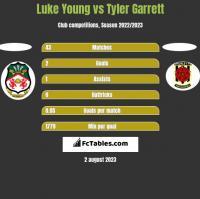 Luke Young vs Tyler Garrett h2h player stats
