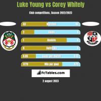 Luke Young vs Corey Whitely h2h player stats