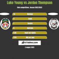 Luke Young vs Jordon Thompson h2h player stats