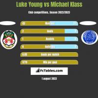 Luke Young vs Michael Klass h2h player stats