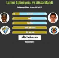 Lumor Agbenyenu vs Aissa Mandi h2h player stats