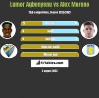 Lumor Agbenyenu vs Alex Moreno h2h player stats