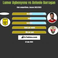 Lumor Agbenyenu vs Antonio Barragan h2h player stats