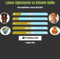 Lumor Agbenyenu vs Antonio Raillo h2h player stats