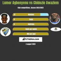 Lumor Agbenyenu vs Chidozie Awaziem h2h player stats