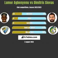 Lumor Agbenyenu vs Dimitris Siovas h2h player stats
