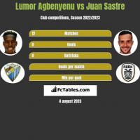 Lumor Agbenyenu vs Juan Sastre h2h player stats