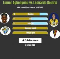 Lumor Agbenyenu vs Leonardo Koutris h2h player stats