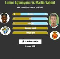 Lumor Agbenyenu vs Martin Valjent h2h player stats