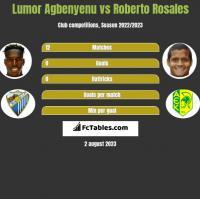 Lumor Agbenyenu vs Roberto Rosales h2h player stats