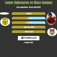 Lumor Agbenyenu vs Xisco Campos h2h player stats