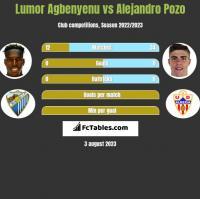 Lumor Agbenyenu vs Alejandro Pozo h2h player stats