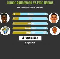 Lumor Agbenyenu vs Fran Gamez h2h player stats