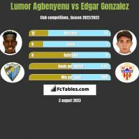 Lumor Agbenyenu vs Edgar Gonzalez h2h player stats