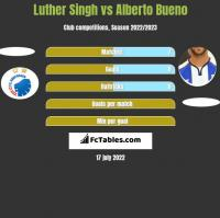 Luther Singh vs Alberto Bueno h2h player stats