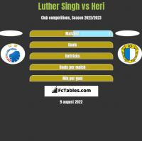 Luther Singh vs Heri h2h player stats