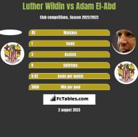 Luther Wildin vs Adam El-Abd h2h player stats