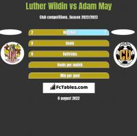 Luther Wildin vs Adam May h2h player stats