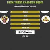 Luther Wildin vs Andrew Butler h2h player stats