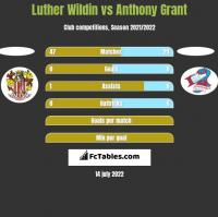 Luther Wildin vs Anthony Grant h2h player stats