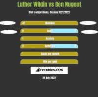 Luther Wildin vs Ben Nugent h2h player stats
