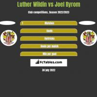 Luther Wildin vs Joel Byrom h2h player stats