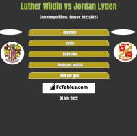 Luther Wildin vs Jordan Lyden h2h player stats