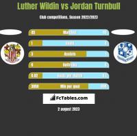 Luther Wildin vs Jordan Turnbull h2h player stats
