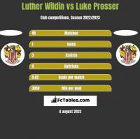 Luther Wildin vs Luke Prosser h2h player stats