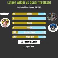 Luther Wildin vs Oscar Threlkeld h2h player stats