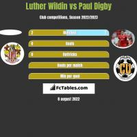 Luther Wildin vs Paul Digby h2h player stats