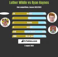 Luther Wildin vs Ryan Haynes h2h player stats