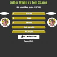 Luther Wildin vs Tom Soares h2h player stats