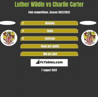Luther Wildin vs Charlie Carter h2h player stats