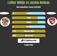 Luther Wildin vs Jordan Bedeau h2h player stats
