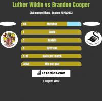 Luther Wildin vs Brandon Cooper h2h player stats