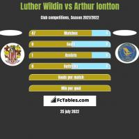 Luther Wildin vs Arthur Iontton h2h player stats