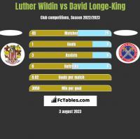 Luther Wildin vs David Longe-King h2h player stats