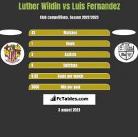 Luther Wildin vs Luis Fernandez h2h player stats
