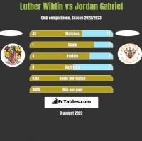 Luther Wildin vs Jordan Gabriel h2h player stats
