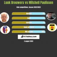 Luuk Brouwers vs Mitchell Paulissen h2h player stats