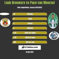 Luuk Brouwers vs Paco van Moorsel h2h player stats