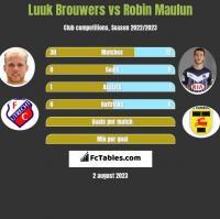 Luuk Brouwers vs Robin Maulun h2h player stats